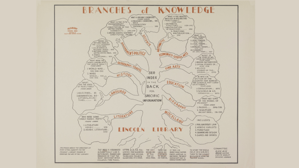 branches of knowledge poster
